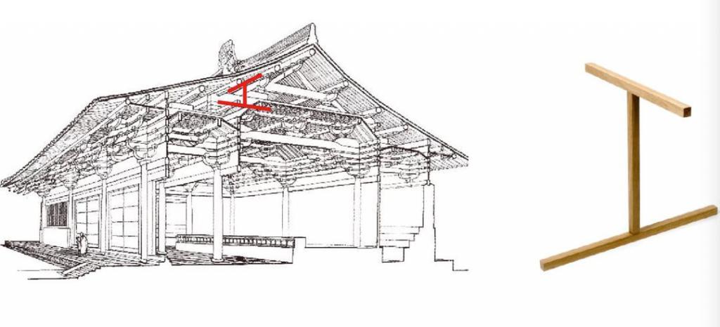 工   源于古建筑的梁柱结构,这个形态本身具有极强的组合建构能力.