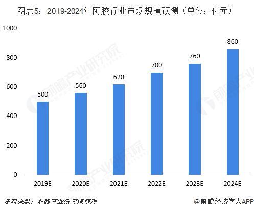 中国阿胶行业发展现状与市场前景分析 技术水平明显提升(图5)