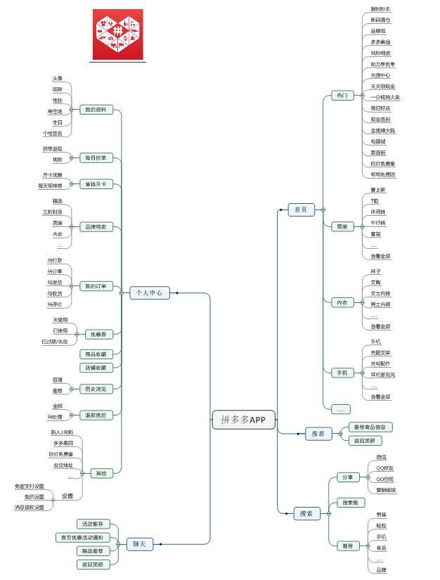 2.3 产品业务逻辑流程图图片