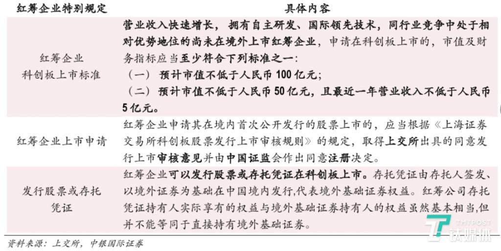"""《""""小米平衡车""""冲刺上市,科创板首现红筹企业申请发行 CDR》"""