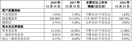 《杭州银行 2018 年净利润同比增长 18.94% 不良率降至 1.45%》