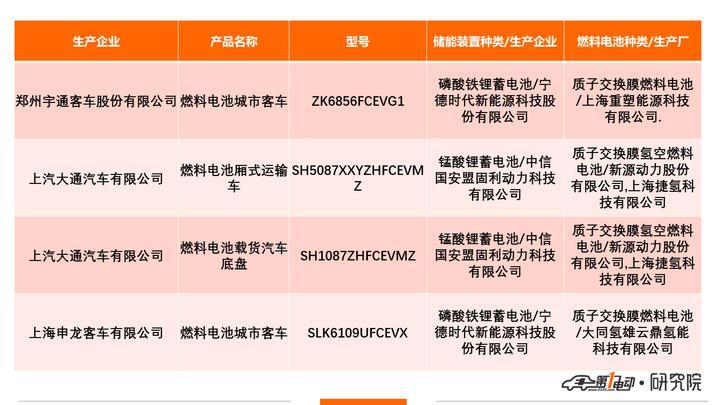6aaZ6aaZ5YWt5pyI5aSp_第321 批新车公示:257 款新能源商用车申报,上海申龙