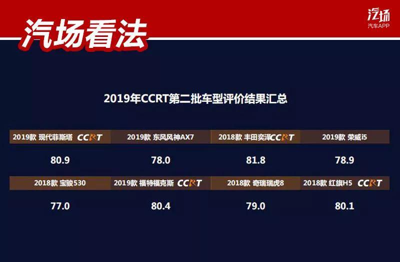 ccrt艺术_2019 ccrt 第二批评价结果发布,奕泽最佳,红旗 h5 安全性最好