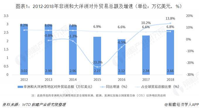 中国与非洲、大洋洲主要国家和地区双边贸易趋势分析 总体来看,中国与非洲、大洋洲主要国家和地区双边贸易仍将向好发展。 对于非洲来说,2018 年中非贸易额达到 2042 亿美元,同比增长 20%,中国已连续十年成为非洲第一大贸易伙伴国。一方面,非洲资源类产品丰富,而我国工业制品具有相对优势,中非经济具有显著互补性,两者间贸易仍然有较大发展空间;另一方面,中非贸易结构也将持续优化,中国机电产品、高新技术产品对非出口金额不断上升,而我国自非洲进口的非资源类产品也将显著增加。此外,2018 年以来,非洲大陆的自