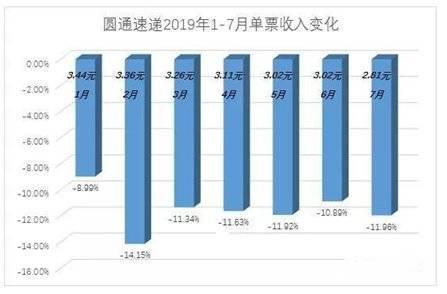 P2P交流-投资理财圆通裁员风波背后,是快递业的江湖险恶理财平台(13)