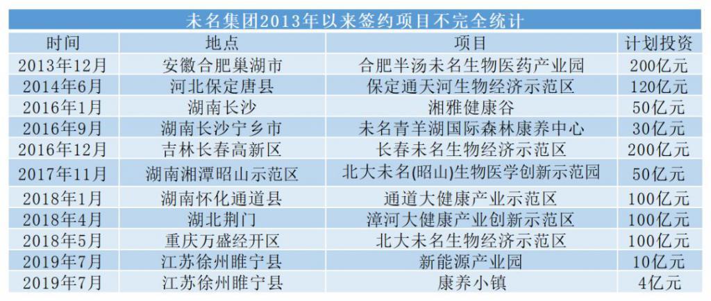"P2P交流-投资理财凭着""北大""两个字,这家公司多地""画饼""投资百亿大项目!结果…理财平台(3)"