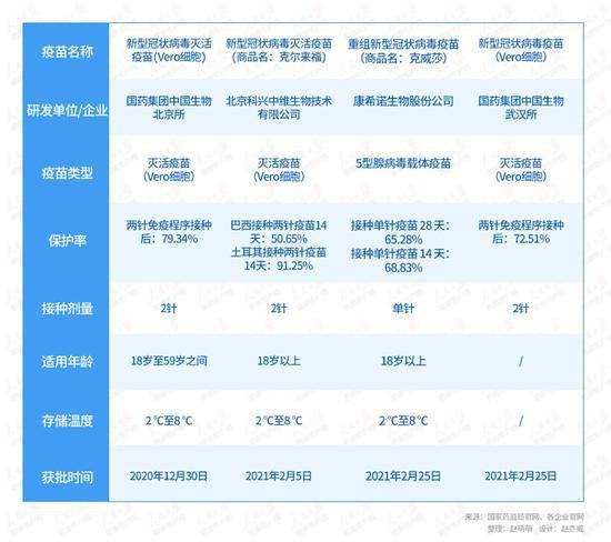 中国首个单剂新冠疫苗来了!国内四款疫苗有啥不同?