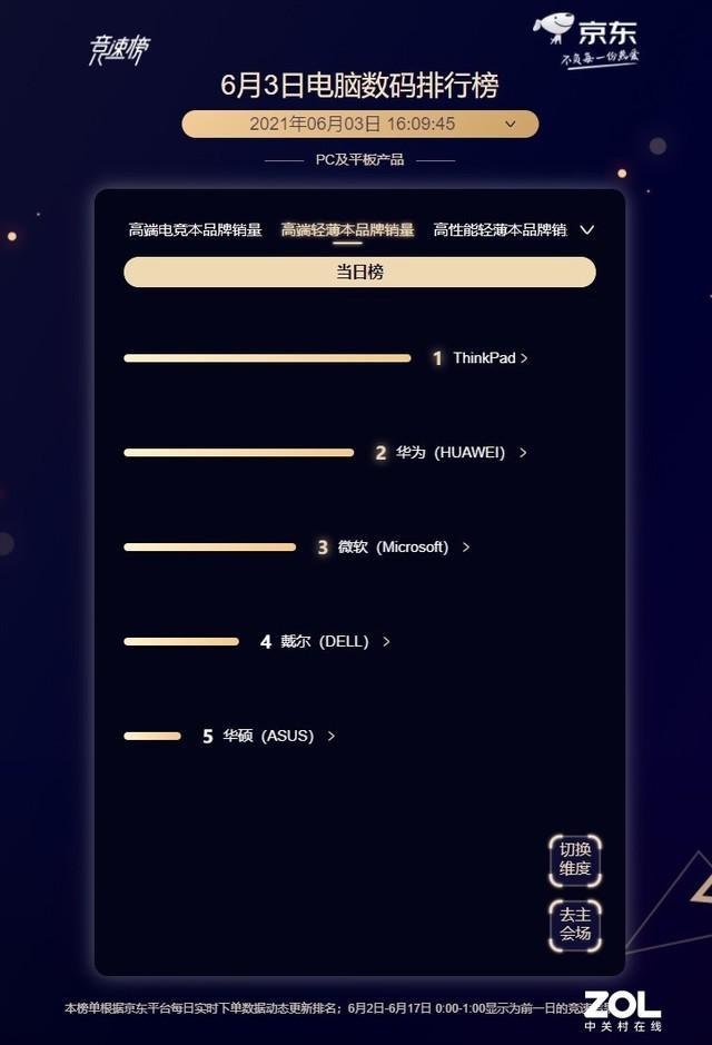 6 月 3 日京东 618 笔记本战报:联想继续领跑插图2