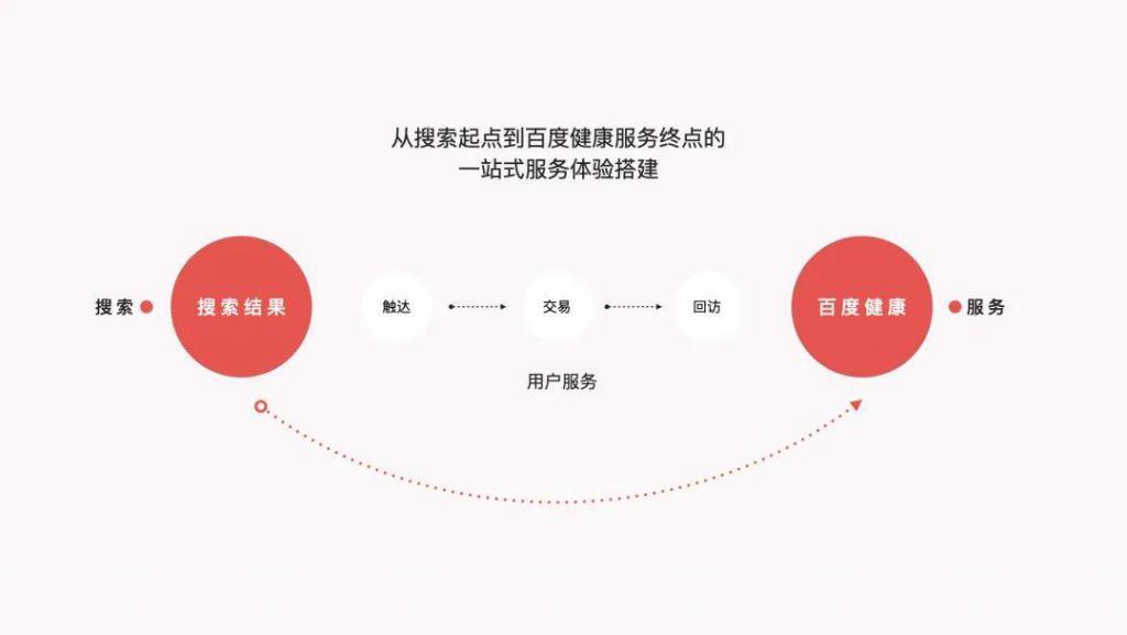 百度健康疫苗服务一站式体验搭建(图4)