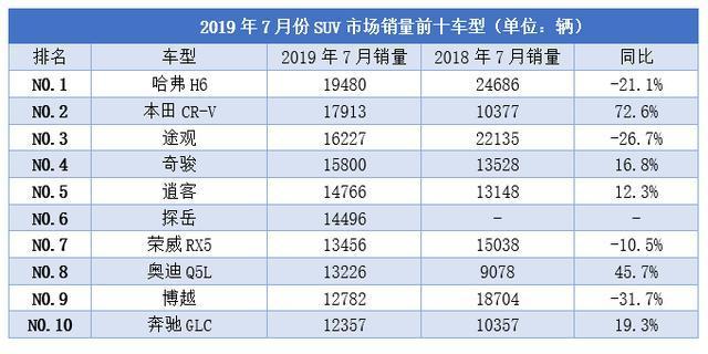 7 月 SUV 销量前十车型公布,CR-V 险夺冠