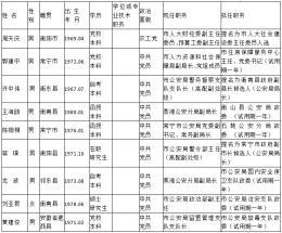 衡阳发布9名拟任职干部任前公示公告