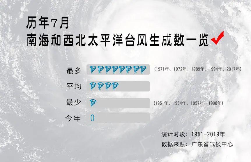 """月""""空台""""成真,进入8月台风高发期!"""""""