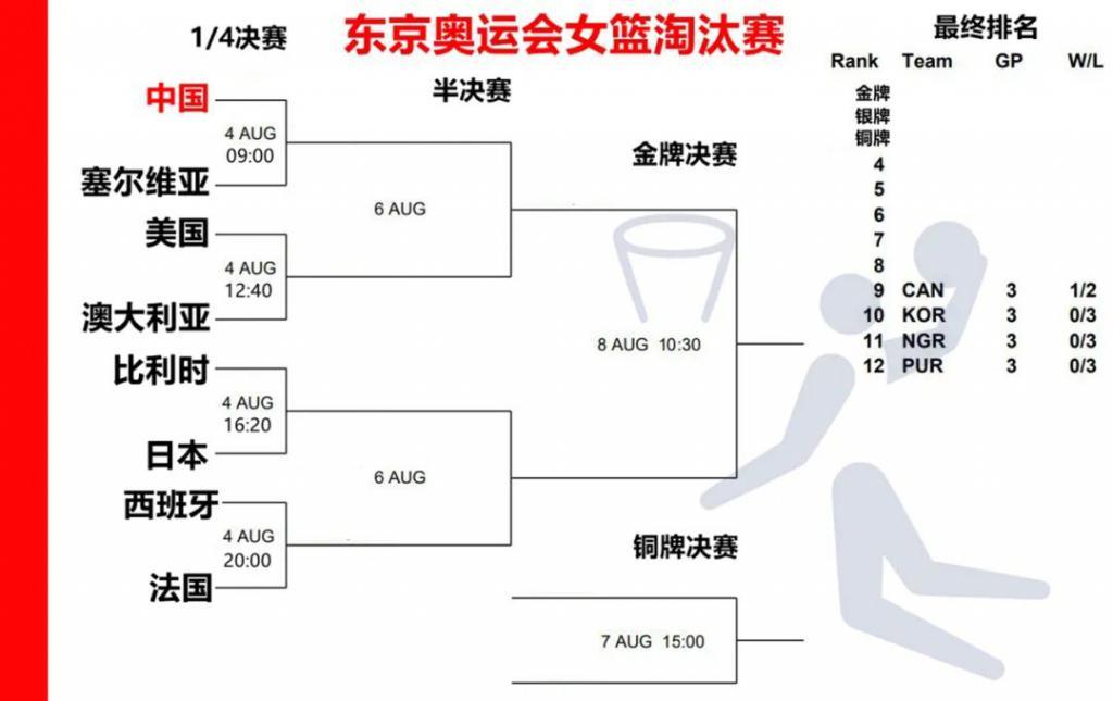 女篮抽签,FIBA 和东道主真的太过分