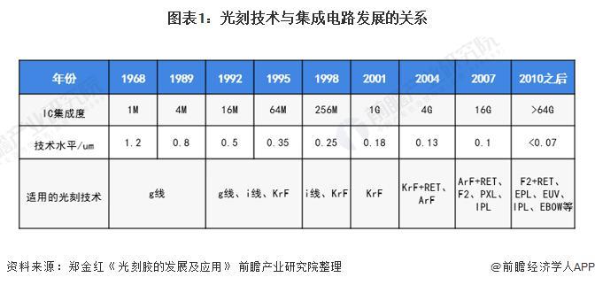 深度分析!2021年中国半导体光刻胶市场发展现状分析 晶圆厂扩建驱动增长、光刻胶国产化任重而道远